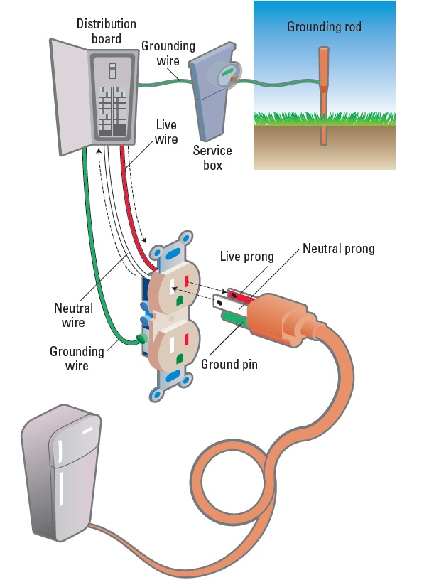 Nice Live Neutral Ground Vignette - Electrical and Wiring Diagram ...